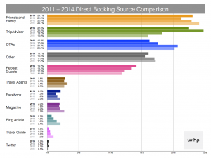 WIHP's 2014 Booking Sources Results